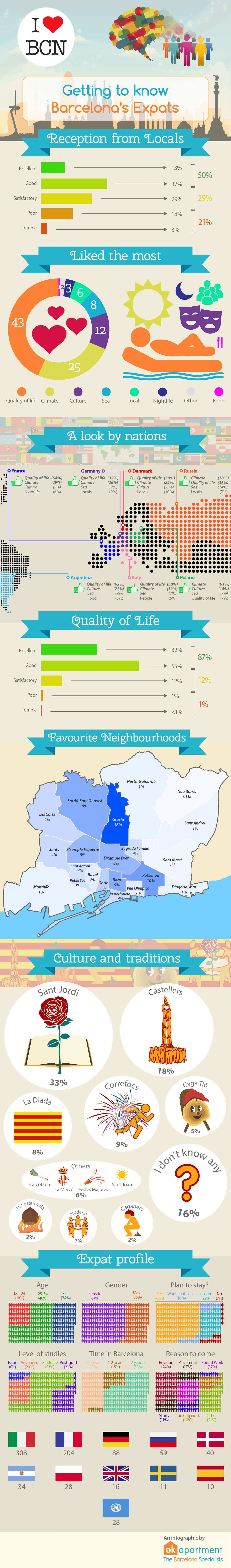 Infographic-EN-expats-likes-barcelona